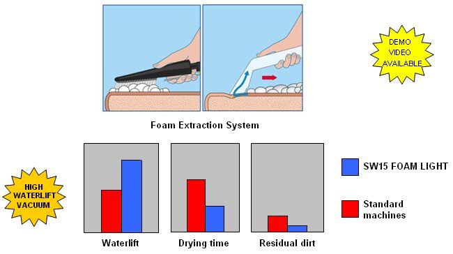 Sw15 Foam Light Foam Extraction Car Wash